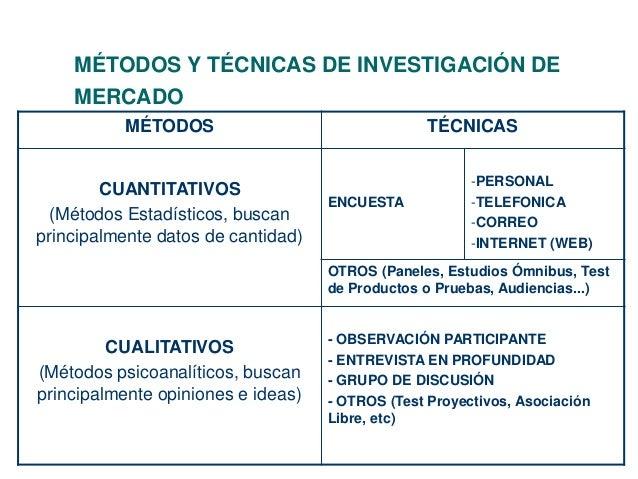 MÉTODOS Y TÉCNICAS DE INVESTIGACIÓN DE  MERCADO  MÉTODOS TÉCNICAS  CUANTITATIVOS  (Métodos Estadísticos, buscan  principal...