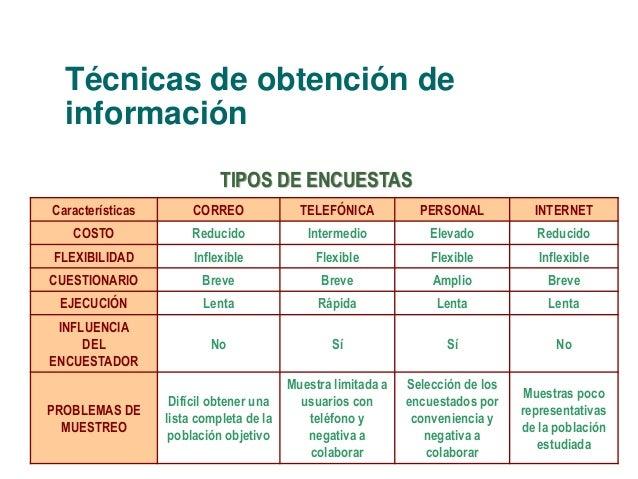 Técnicas de obtención de  información  Características CORREO TELEFÓNICA PERSONAL INTERNET  COSTO Reducido Intermedio Elev...
