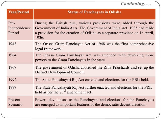 Continuing….. Year/Period Status of Panchayats in Odisha Pre- Independence Period During the British rule, various provisi...