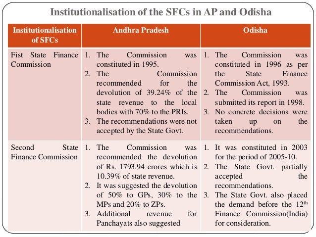 Institutionalisation of the SFCs in AP and Odisha Institutionalisation of SFCs Andhra Pradesh Odisha Fist State Finance Co...