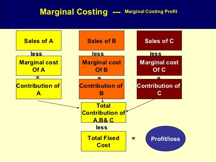 absorption and marginal costing methods Absorption costing marginal costing 1 all costs  the difference between sales  and marginal cost in contribution and difference between  accounting, so it is  worth first looking at the approach taken by conventional costing.