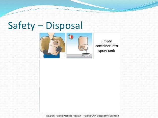 Safety – Disposal Diagram: Purdue Pesticide Program – Purdue Univ. Cooperative Extension Empty container into spray tank