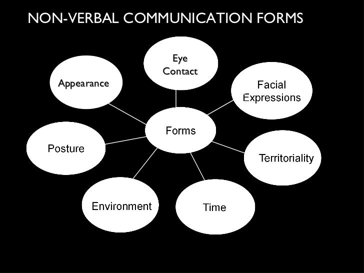 Non Verbal communication slides