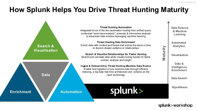 Threat Hunting Workshop