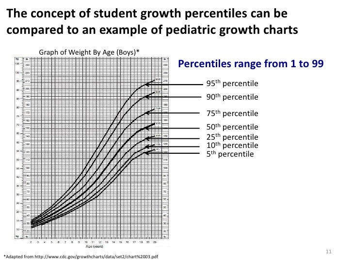 Ppt student growth perct (copy from webinar)