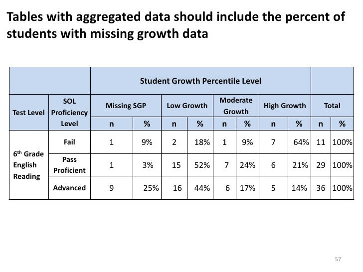 growth tables