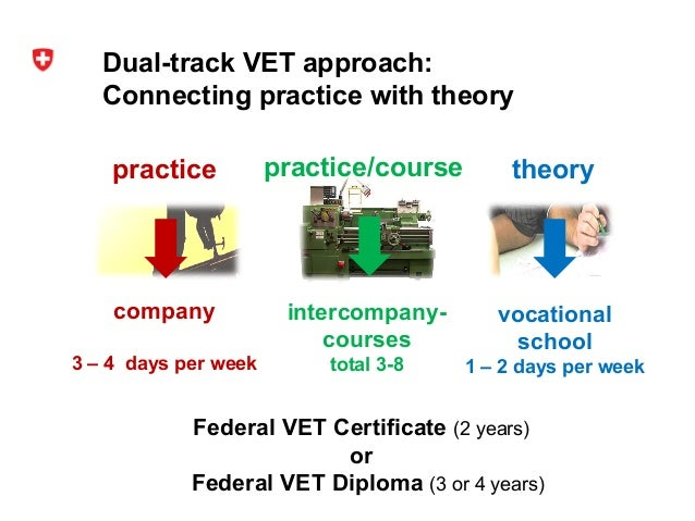 Ppt The Dual Vocational Education System Benedikt Hauser