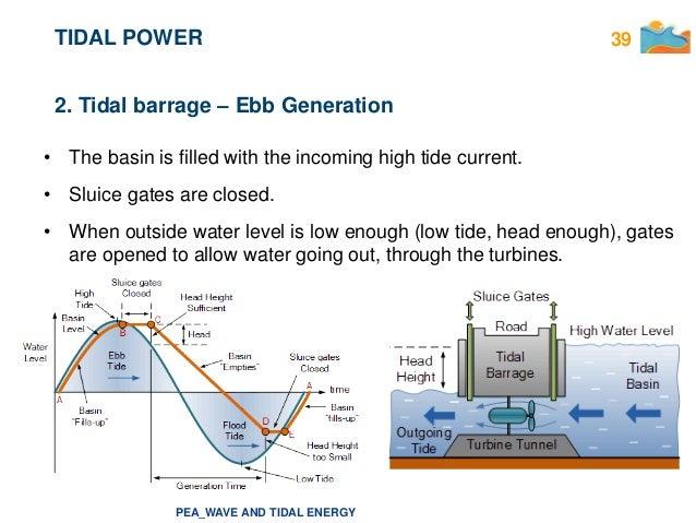 Tidal energy energa de las mareas 39 peawave and tidal publicscrutiny Gallery