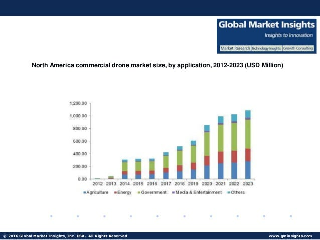 UAV Market Size with 19% CAGR expectations over the forecast period t…