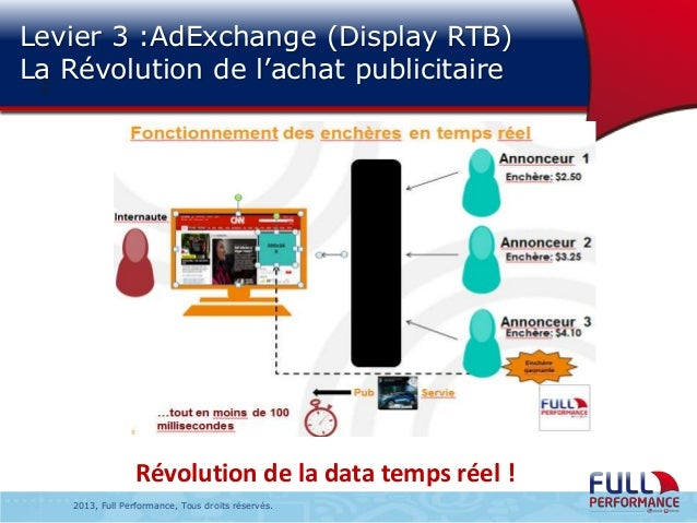 Levier 3 :AdExchange (Display RTB) La Révolution de l'achat publicitaire :  Révolution de la data temps réel ! 2013, Full ...