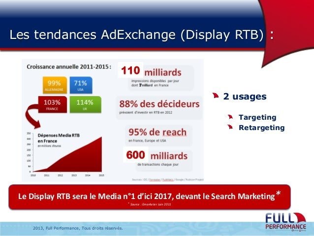 Les tendances AdExchange (Display RTB) : : 110 7  2 usages Targeting Retargeting  600  Le Display RTB sera le Media n°1 d'...