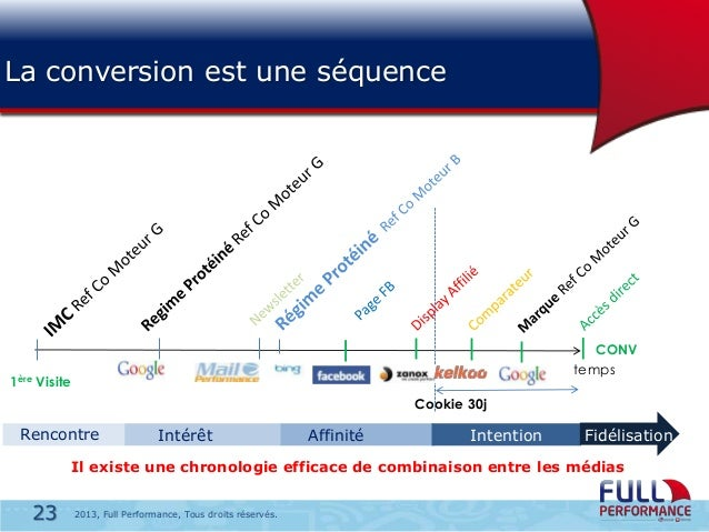 La conversion est une séquence  CONV temps  1ère Visite Cookie 30j  Rencontre  Intérêt  Affinité  Intention  Fidélisation ...