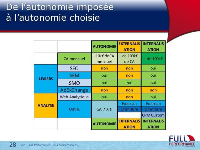 De l'autonomie imposée à l'autonomie choisie EXTERNALIS INTERNALIS ATION ATION -10k€ deCA -de 100k€ + de 100k€ mensuel de ...
