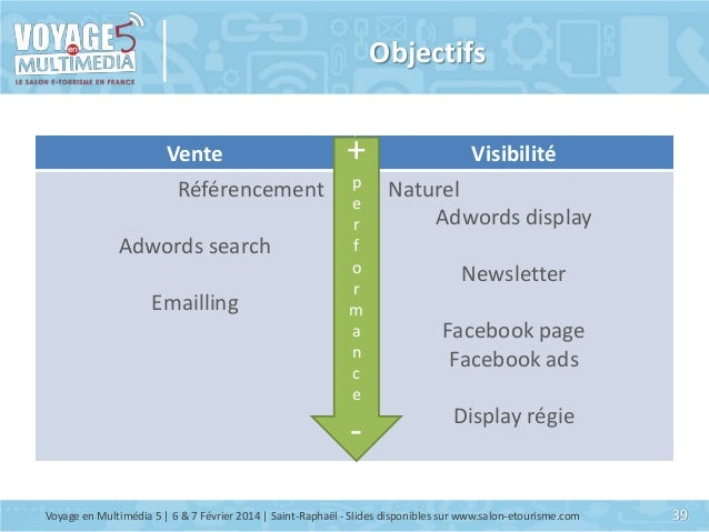 Objectifs Vente Référencement Adwords search Emailling  + p e r f o r m a n c e  -  Visibilité Naturel Adwords display New...