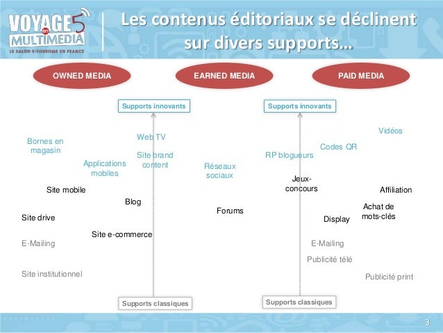 Les contenus éditoriaux se déclinent sur divers supports… OWNED MEDIA  EARNED MEDIA  Supports innovants  PAID MEDIA  Suppo...
