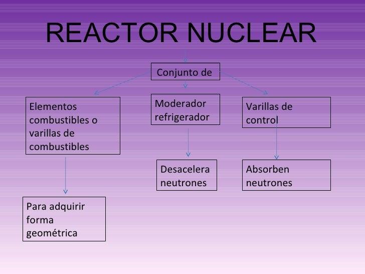 REACTOR NUCLEAR Conjunto de Elementos combustibles o varillas de combustibles Moderador refrigerador Varillas de control P...