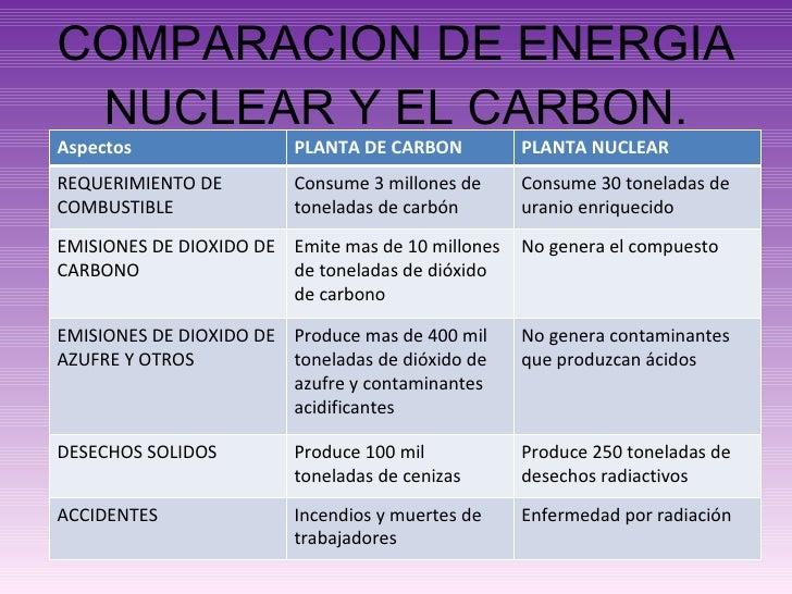 COMPARACION DE ENERGIA NUCLEAR Y EL CARBON. Aspectos PLANTA DE CARBON PLANTA NUCLEAR REQUERIMIENTO DE COMBUSTIBLE Consume ...