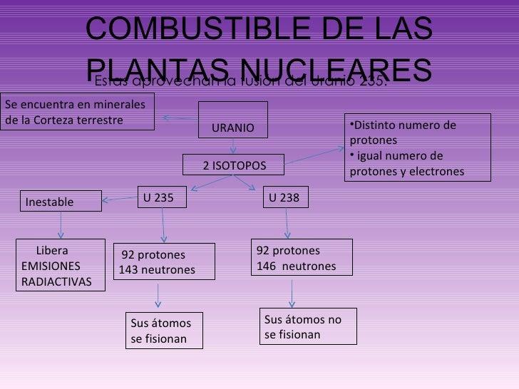 COMBUSTIBLE DE LAS PLANTAS NUCLEARES Estas aprovechan la fusión del Uranio 235.  URANIO 2 ISOTOPOS <ul><li>Distinto numero...
