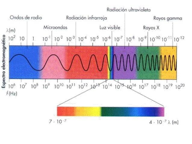    Luz infrarroja: radiación que percibimos como    calor. Hasta los cuerpos mas fríos emiten    radiación infrarroja.