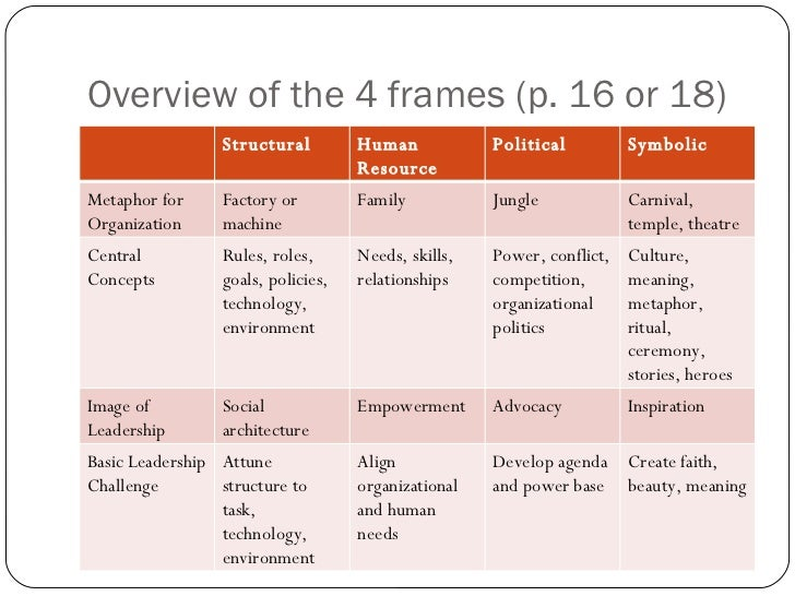 bolman deals 4 frames analsyis I have always liked bolman and deal's four frames of leadership, because of   management effectiveness: a multi-frame, multi-sector analysis.