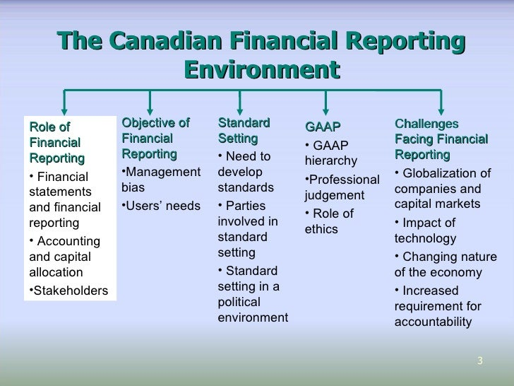 the political nature of accounting standard The nature and extent of the board's specific research and outreach activities will   the board issues an accounting standards update describing amendments.
