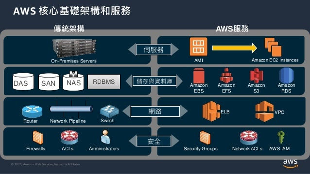 © 2021, Amazon Web Services, Inc. or its Affiliates. AWS 核心基礎架構和服務 Security Security 傳統架構 AWS服務 RDBMS DAS SAN NAS Amazon E...