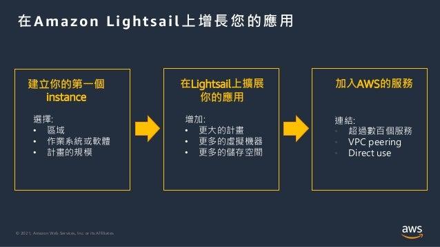 © 2021, Amazon Web Services, Inc. or its Affiliates. 在Amazon Lightsail上增長您的應用 建立你的第一個 instance 在Lightsail上擴展 你的應用 加入AWS的服務...