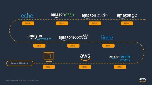 © 2021, Amazon Web Services, Inc. or its Affiliates. Amazon Milestone 1995 2006 2006 2007 2012 2013 2014 2015 2015 2016