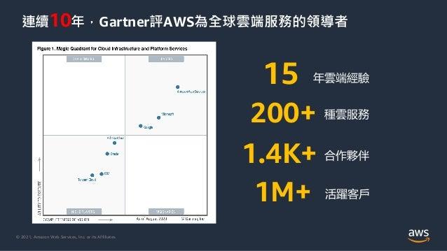 © 2021, Amazon Web Services, Inc. or its Affiliates. 連續10年,Gartner評AWS為全球雲端服務的領導者 活躍客戶 15 200+ 1M+ 1.4K+ 年雲端經驗 種雲服務 合作夥伴