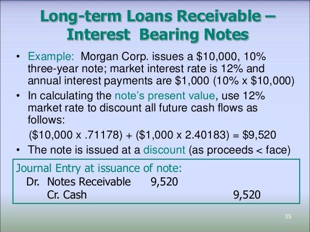 Loans and receivables long term