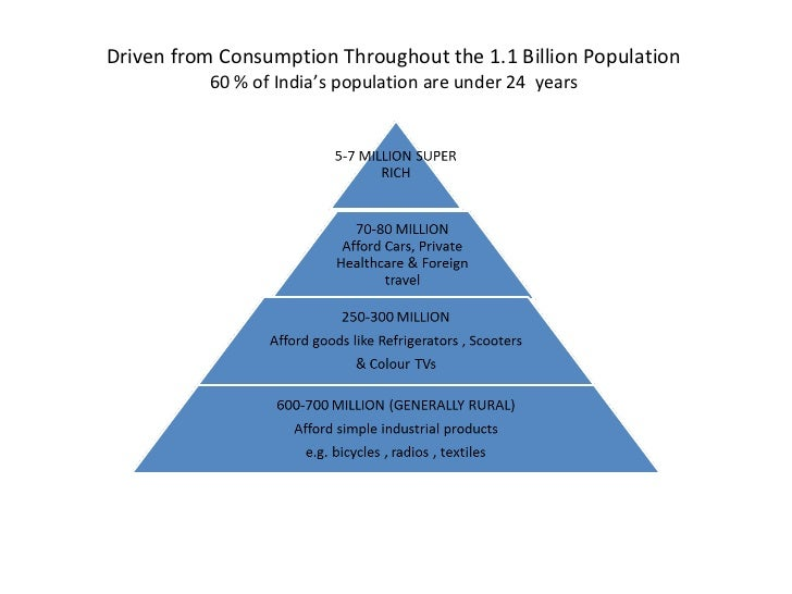 Driven from Consumption Throughout the 1.1 Billion Population  60 % of India's population are under 24  years