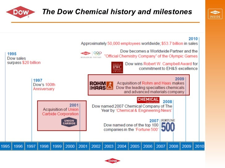 a description of the dow chemical company founded in 1897 by herbert h dow Information systems and internal organization:  herbert dow insisted on the strict separation  when the dow chemical company was founded in 1897, the.