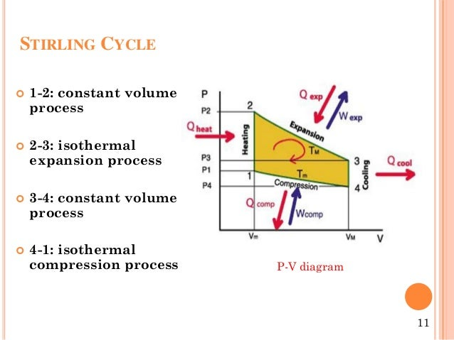 engine ppt rankine cycle diagram stirling cycle engine diagram #5