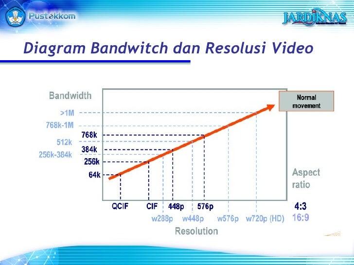 Diagram Bandwitch dan Resolusi Video
