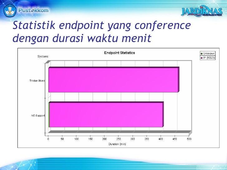 Statistik endpoint yang conference dengan durasi waktu menit