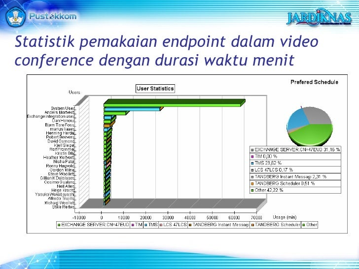 Statistik pemakaian endpoint dalam video conference dengan durasi waktu menit
