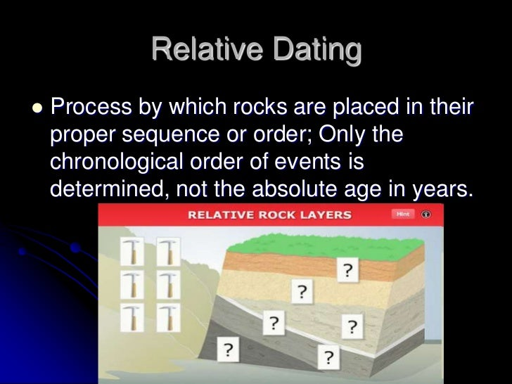relative and absolute dating powerpoint
