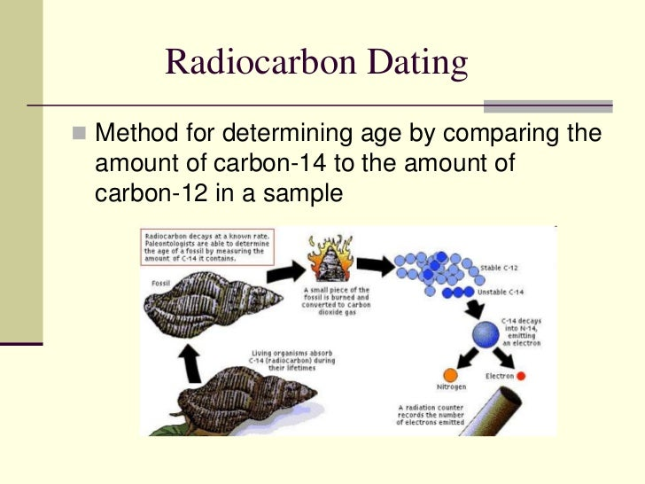 Carbon dating age of the earth
