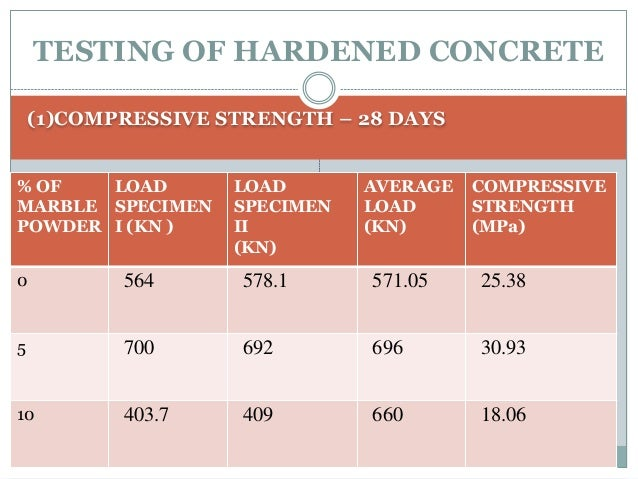 Impact Of Marble Dust On Cement Concrete Properties