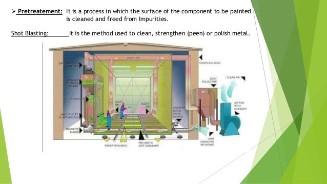 Assembly Department: After inspection, the components are segregated into two Categorie.Painting parts,Non- painting parts.