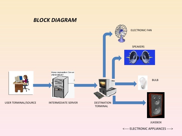 Home automation over internet block diagram ccuart Images