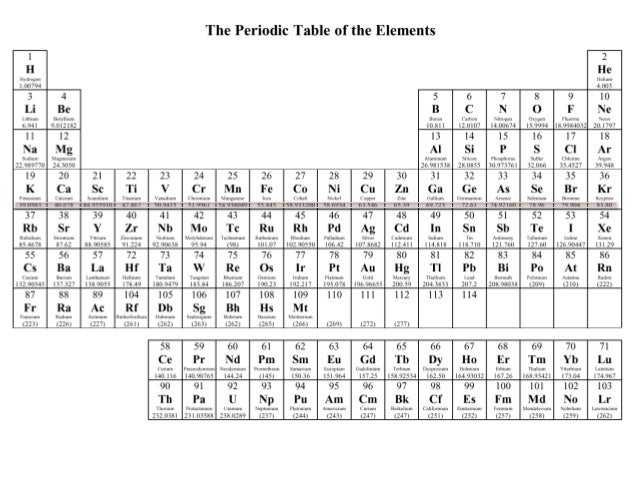 Periodic table with atomic mass rounded off brokeasshome new periodic table atomic mass rounded off urtaz Gallery