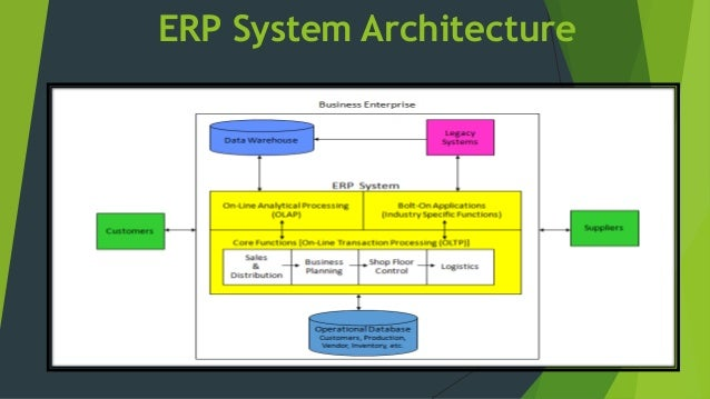 erp architecture diagram image collections