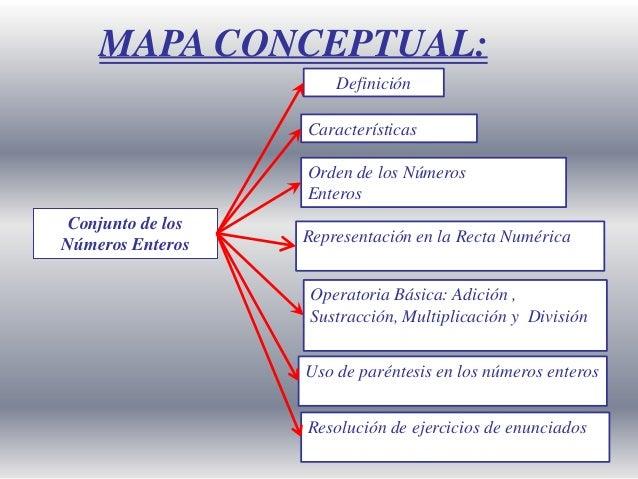 MAPA CONCEPTUAL: Definición Características Orden de los Números Enteros  Conjunto de los Números Enteros  Representación ...