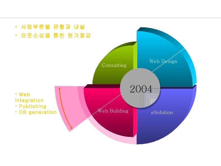 2004 중점 사업 분야 • 사업부문별 균형과 내실 • 아웃소싱을 통한 원가절감                                     Web Design                    Consulting ...
