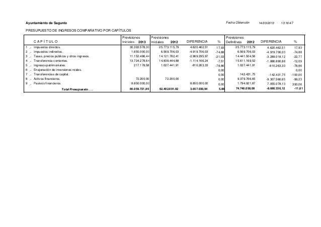 Pressupostos 2013 - Ajuntament de Sagunt Slide 2