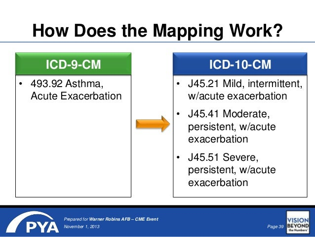 Icd-9 To Icd-10 Mapping ICD 10 Presentation Takes Coding to New Heights Icd-9 To Icd-10 Mapping
