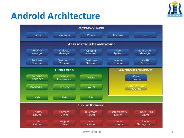 Application Manager For Android