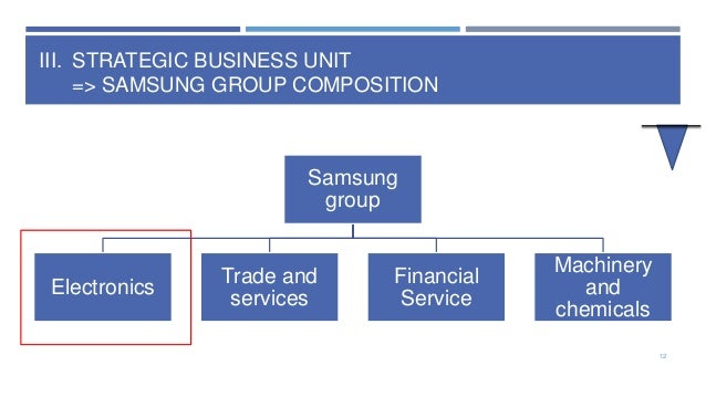 samsung strategic business units Samsung mobile division is one of five business units within samsung electronics samsung changed its market entry strategy by adopting a high-end strategy samsung needed to escape from its sales of samsung telecommunications were 665 trillion krw for the same quarter and it represents.