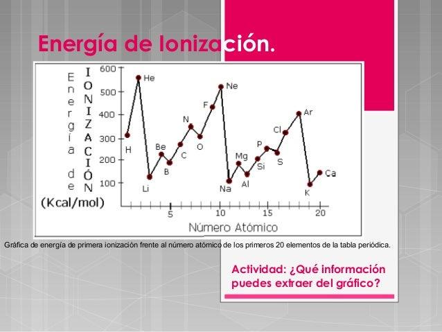 Propiedades peridicas qumica comn energa de ionizacin urtaz Image collections